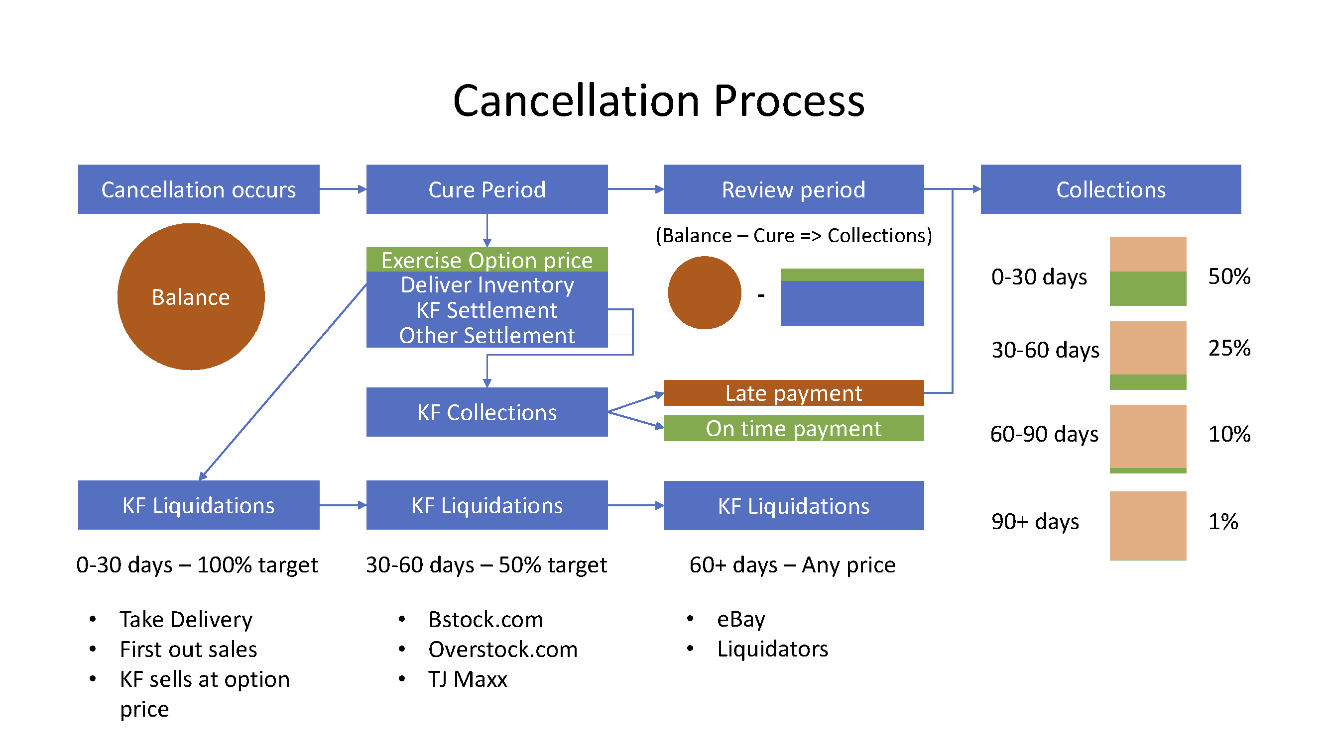 Kickfurther Cancellation Process