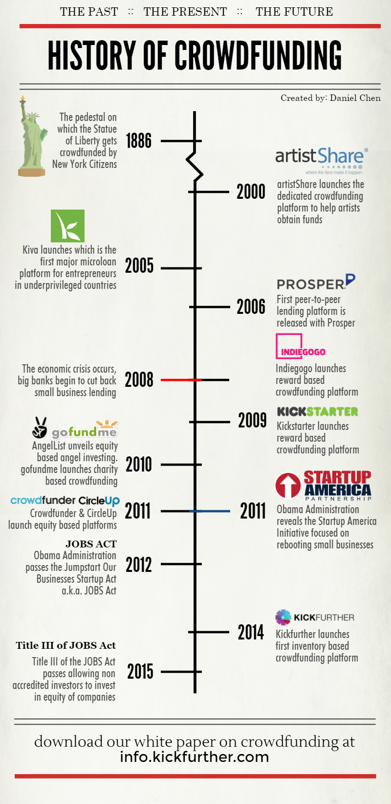 The History of Crowdfunding