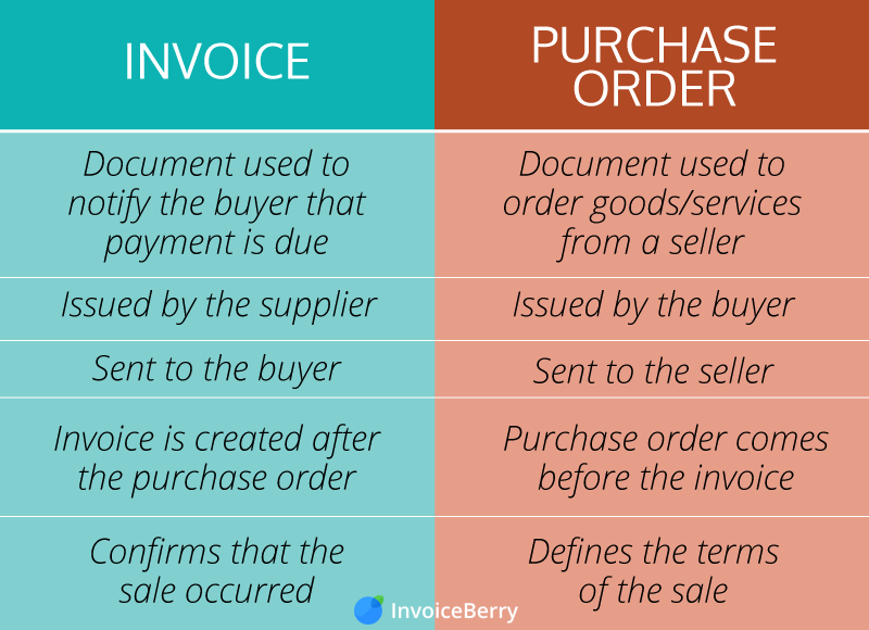 Major Things You Need To Know About An Invoice - Order invoice